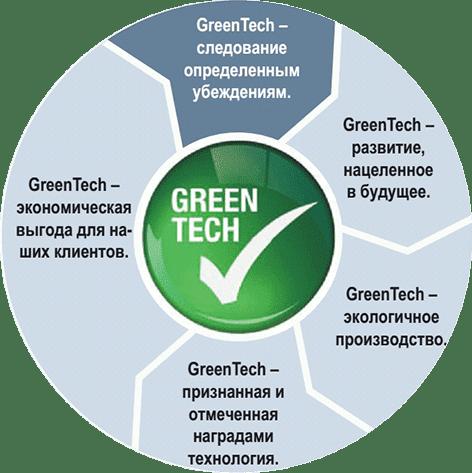 Ebmpapst greentech